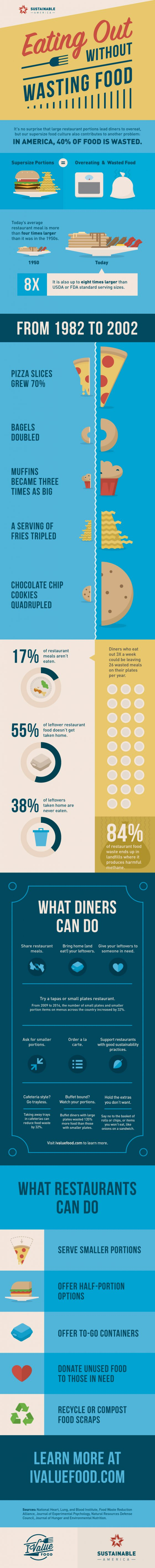 Eating Out Without Wasting Food Infographic