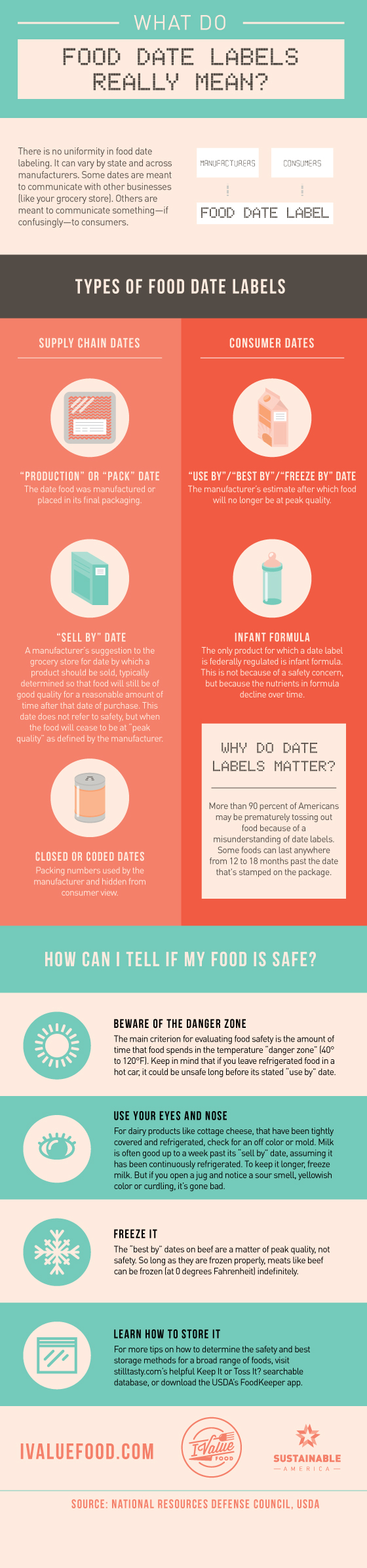 Guide to food expiration date labels